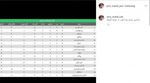 عکسی از جدول لیگ برتر و کنایه ی امیرمهدی ژوله به استقلالی ها